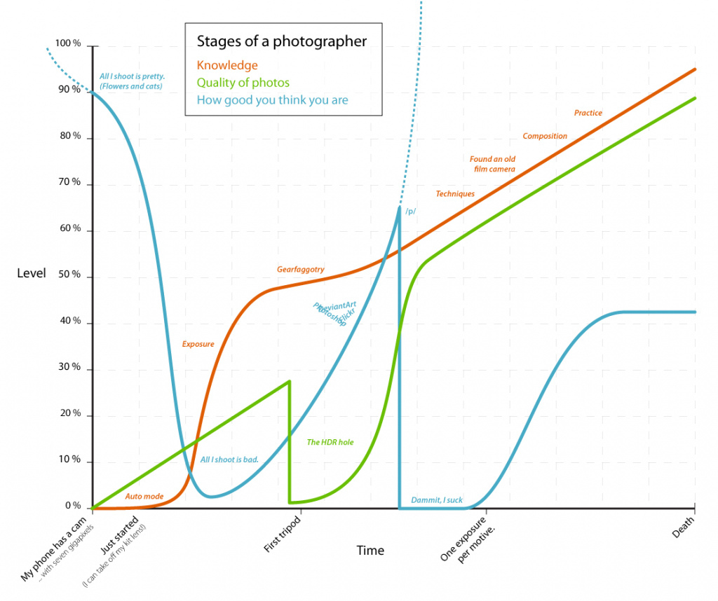 photographer lifecycle